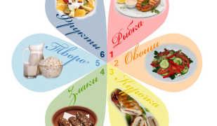 Суть диеты 6 лепестков и примерный рацион